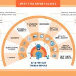 Robo Advisor cryptocurrency report